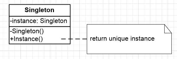 designpatternsworkbook_singleton_diagram
